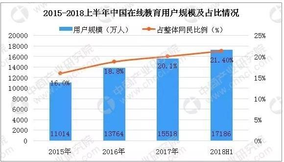 2015~2018상반기 중국 온라인교육 사용자규모 및 비중