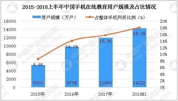 2015~2018상반기 중국 모바일온라인교육 사용자규모 및 비중