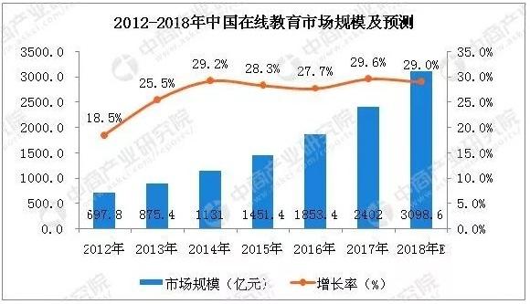 2012~2018년 중국 온라인교육시장 규모 및 전망